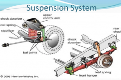 Suspension System 250x166
