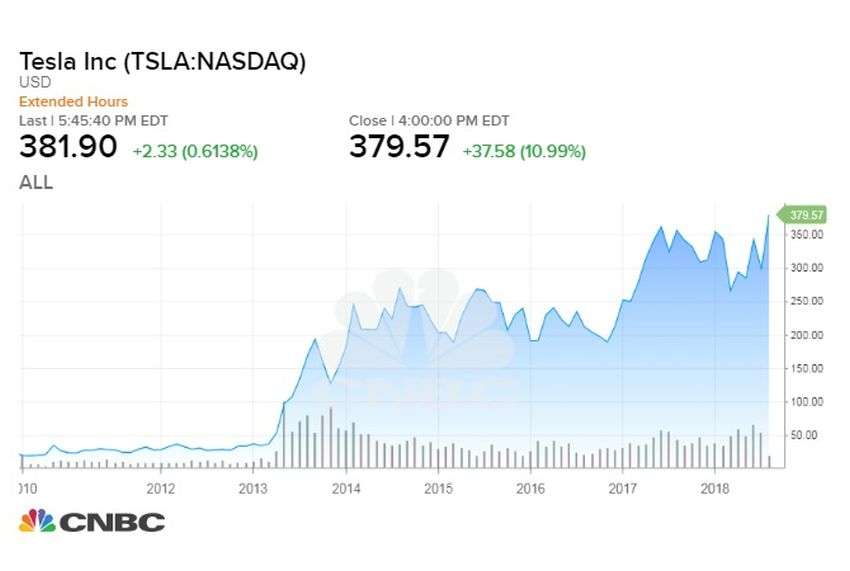You can buy and sell Tesla stock